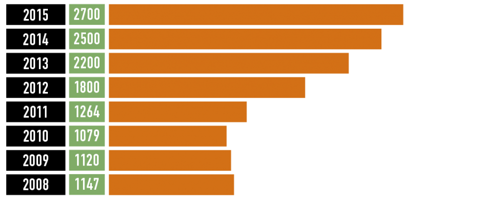 NUMBER OF EMPLOYEES IN THE FINNISH GAME INDUSTRY 2015