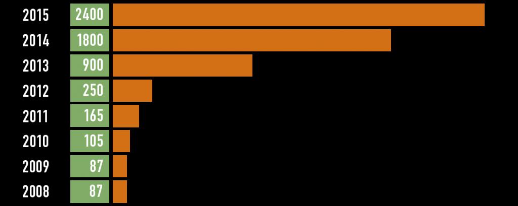 Pelialan luvut 2015